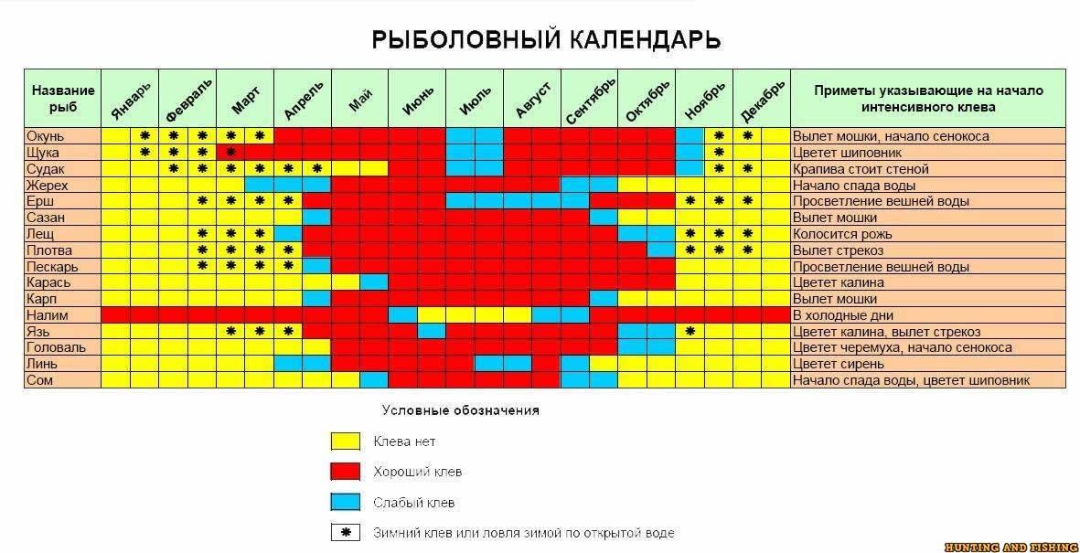 луганский рыболовный календарь